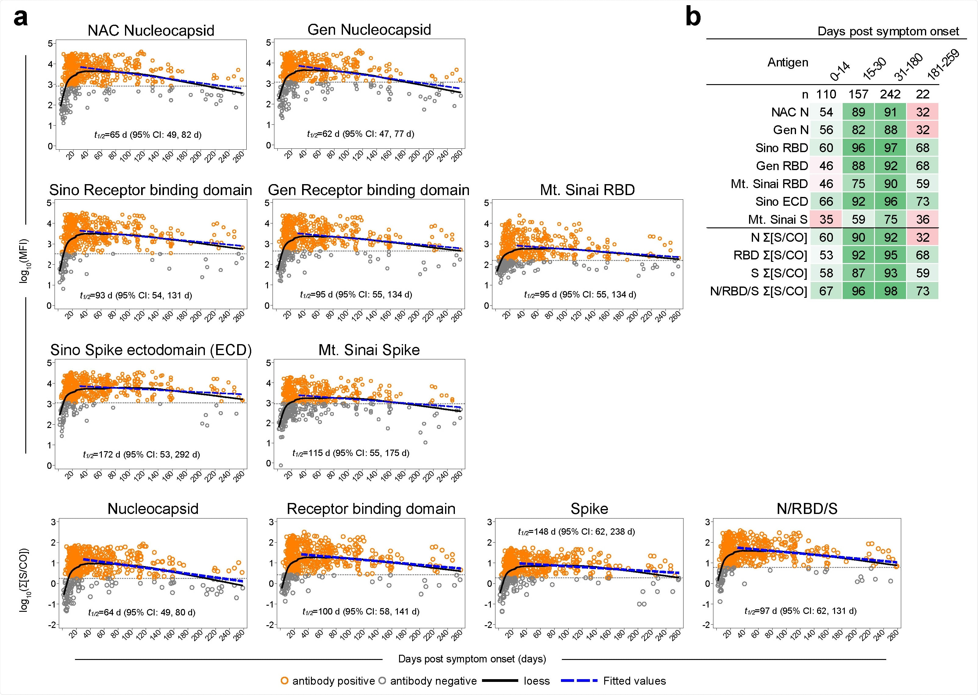 SARS-CoV-2-specific IgG responses in saliva over time. (a) Log10 median fluorescence intensity (MFI) of SARS-CoV-2-specific IgG responses to nucleocapsid (N), receptor binding domain (RBD), spike (S), and Σ[S/CO] values among