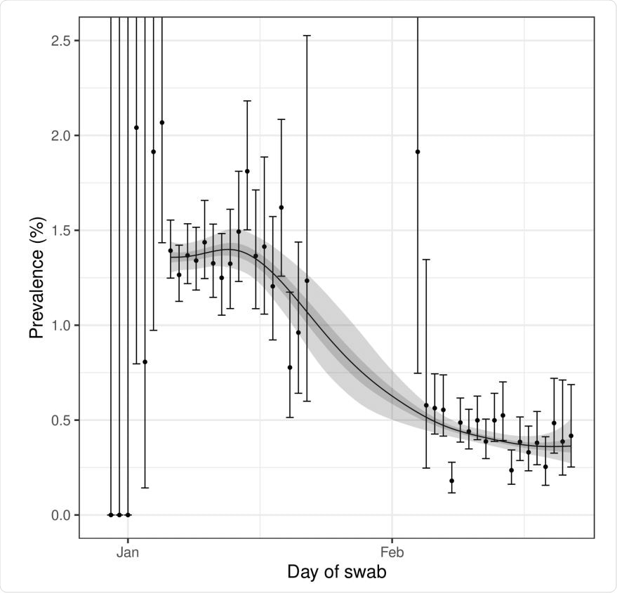 Prevalence of national swab-positivity for England estimated using a P-spline for all nine rounds with central 50% (dark grey) and 95% (light grey) posterior credible intervals. Shown here only for the period of round 8 to round 9. Unweighted observations (black dots) and 95% binomial confidence intervals (vertical lines) are also shown.