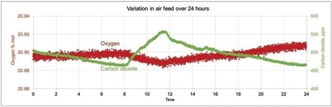 Example of day and night variations in sparge gas levels of CO2 and O2 measured with Prima PRO over 24 hours.