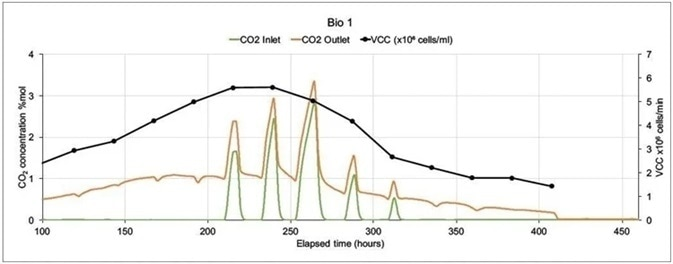 On-line CO2 inlet and outlet data and off-line Viable Cell Count data from two mammalian cell culture bioreactors.