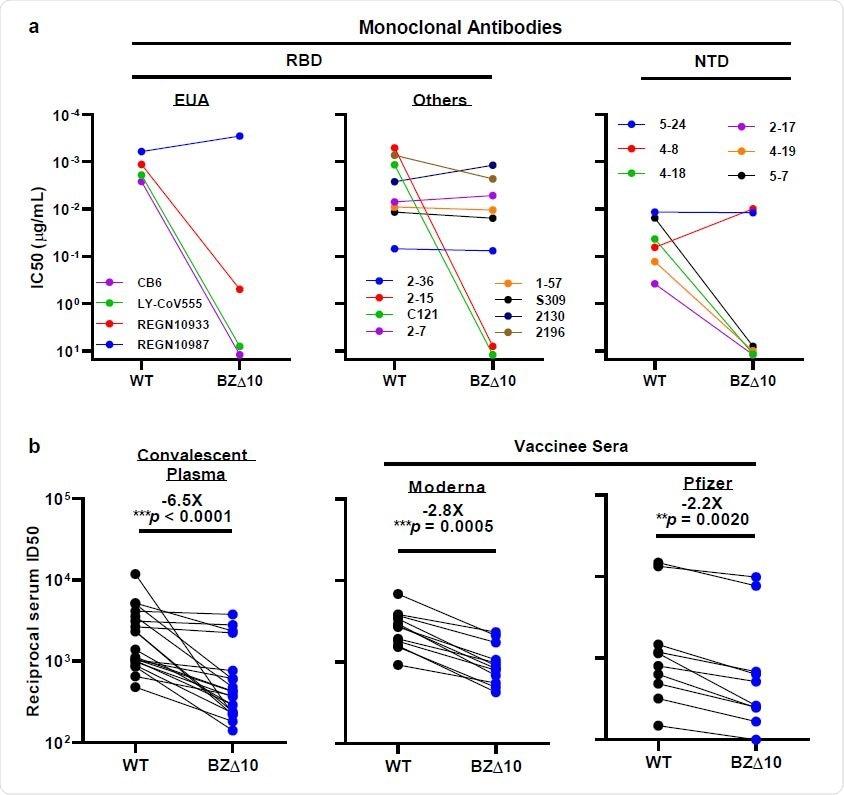 Neutralizzazione di PESO e di pseudoviruses BZ△10 dai mAbs, dal plasma convalescente 178 e dai sieri del vaccinee. a, cambiamenti nella neutralizzazione IC50 dei mAbs selezionati di NTD e di RBD. b, cambiamenti nei valori reciproci di neutralizzazione ID50 del plasma di plasma convalescente e nei valori reciproci del siero ID50 per le persone che hanno ricevuto il vaccino di Pfizer o di Moderna. Il cambiamento medio del popolare in ID50 riguardante il PESO è scritto sopra i valori di P.