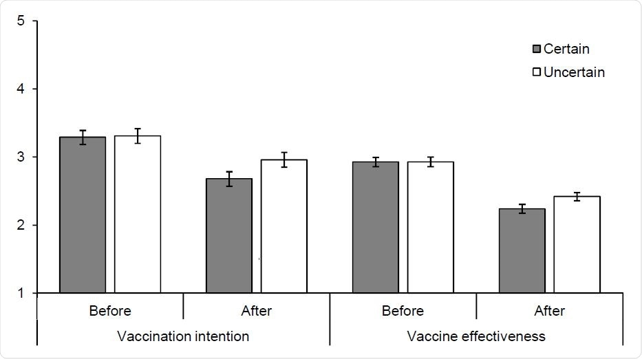 Vaccination intention and perceived vaccine effectiveness before receiving conflicting information (i.e. after the vaccine announcement) and after receiving conflicting information by announcement certainty.