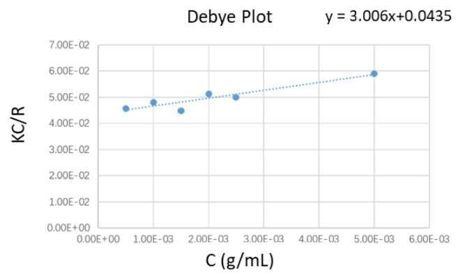 The Debye plot of PEO suspensions at different concentration profiles.