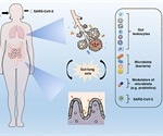 Microbiota modulation and re-establishment of eubiosis could help curb COVID-19 complications