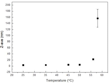 Z-average sizes of 30 mg/mL lysozyme at different temperatures.