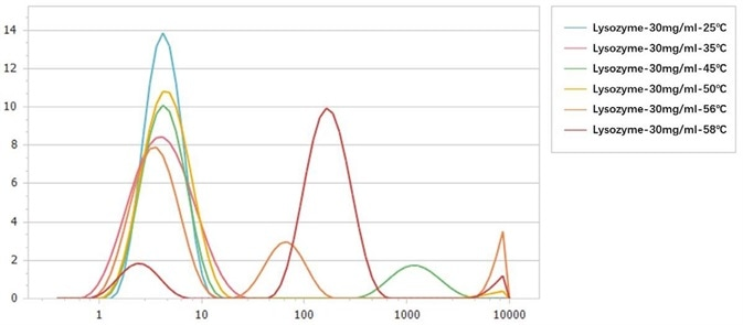 Size distributions of 30 mg/mL lysozyme at different temperatures.