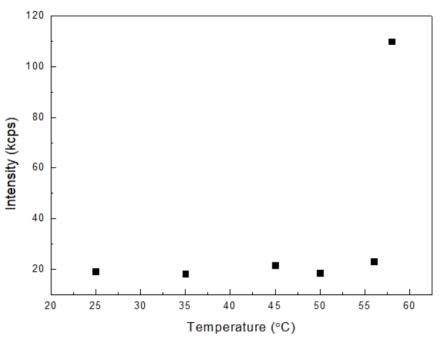 Scattering intensities of 30 mg/mL lysozyme at different temperatures.