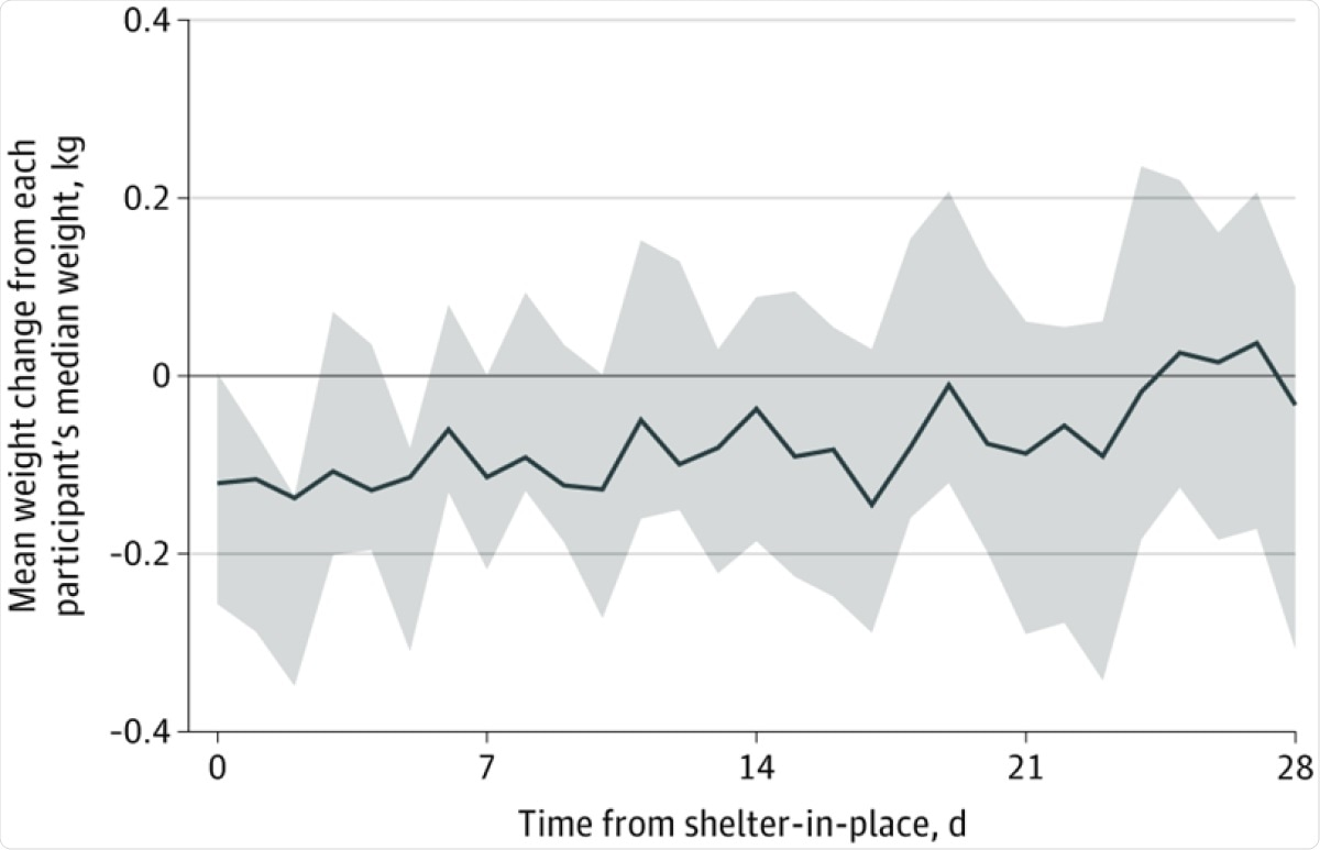 Figure data normalized as weight above or below each participant's median weight in kilograms. Shaded areas denote the 95% CI for the mean weight of study participants after shelter-in-place.