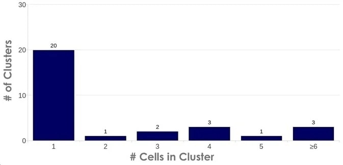 Count cluster data from the CellDrop. When CellDrop counts cells/nuclei it also analyzes the result for clusters of objects. The software allows the user to visualize the cluster size and the frequency of up to six different cluster sizes for each count on the device.