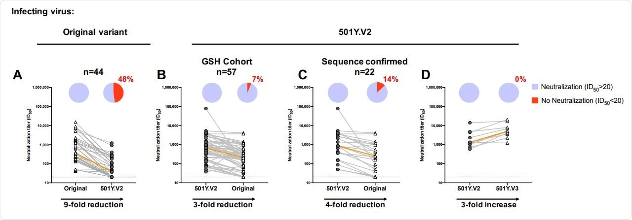 Neutralizing antibodies elicited by 501Y.V2 infection are more cross-reactive than those from patients infected with the original variant. (A) Plasma samples from patients infected with the original variant and (B-C) 501Y.V2-infected GSH cohort samples were compared for their neutralization cross-reactivity against other variants (n=57). In (C), the analysis was limited to those samples where sequencing confirmed infection by 501Y.V2 (n=22). (D) A subset of samples (n=10)