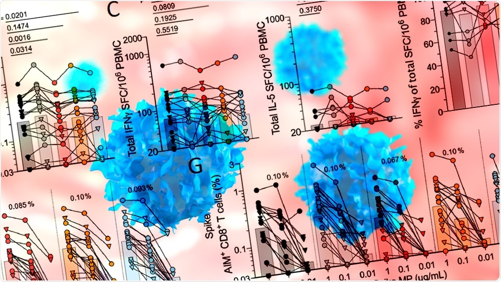 Study: Negligible impact of SARS-CoV-2 variants on CD4+ and CD8+ T cell reactivity in COVID-19 exposed donors and vaccines. Image Credit: Alpha Tauri 3D Graphics / Shutterstock