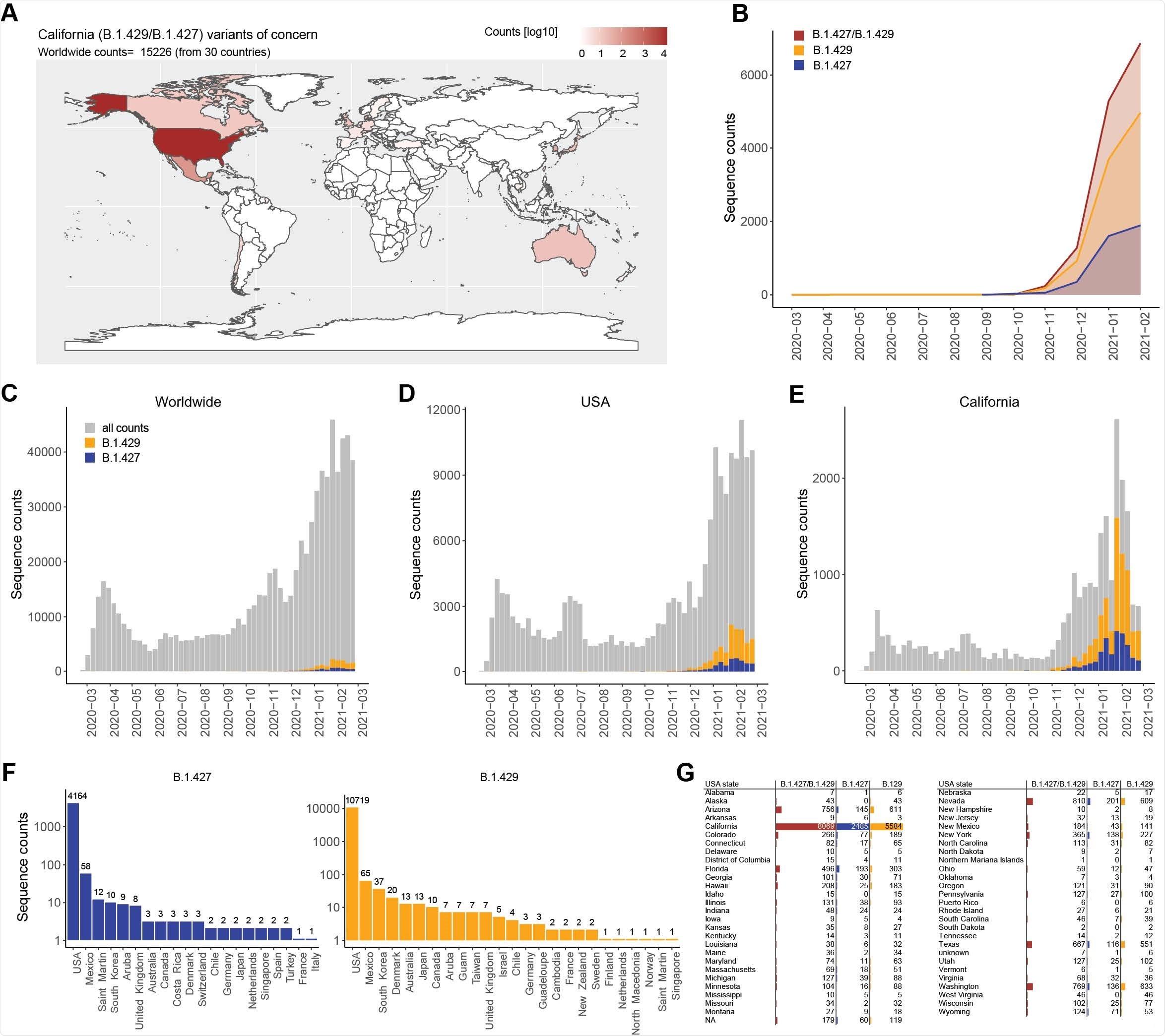 Distribución geográfica y evolución de la prevalencia en el tiempo del COV SARS-CoV-2 B.1.427 / B.1.429.  (A) Mapa mundial que muestra la distribución geográfica y los recuentos de secuencias de COV B.1.427 / B.1.429 al 26 de marzo de 2021. (B) Recuentos de secuencia de COV acumulativos e individuales B.1.427 / B.1.429 por mes.  (CE).  Número total de secuencias de SARS-CoV-2 (gris) y VOC B.1.427 / B.1.429 (azul / naranja) depositadas mensualmente en todo el mundo (C), en los EE. UU. (D) y en California (E).  (F y G) Número total de secuencias B.1.427 y B.1.429 depositadas por país (F) y por estados de EE. UU. (G) al 26 de marzo de 2021.