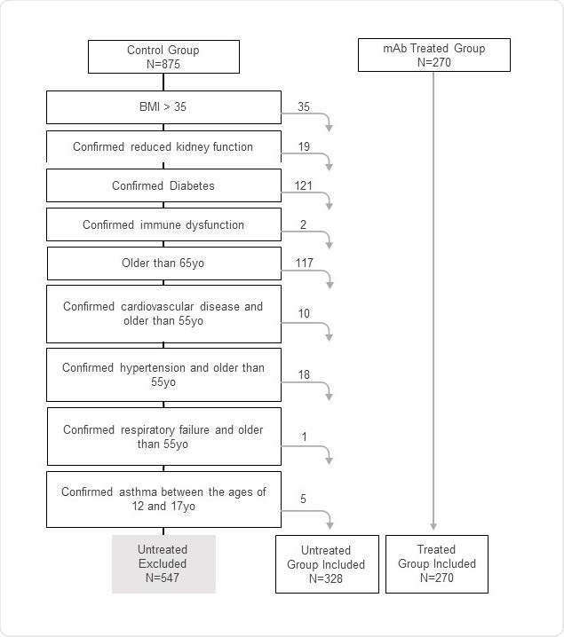 Flow diagram applying the inclusion criteria to collected health records that generated the final study population.
