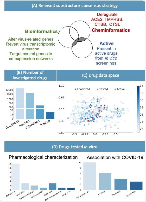 (A) Consensus strategy to identify relevant chemical substructure, using bioinformatics and cheminformatics methods as well as experimental results from published literature. (B) The suggested approach allows reducing the number of experimental tests: the whole DrugBank database was filtered to less than 2000 relevant drugs and in vitro testing was performed on 23 candidates. (C) Graphical representation of the prioritized drugs. The shade of blue represents the number of chemical substructures identified in (A), present in the drugs. The 23 selected compounds are shown in red. They were selected among the drugs sharing the most relevant substructure as well as satisfying practical logistic criteria. Of the 23 drugs, the 2 highlighted in green have been experimentally identified as active. (D) Pharmacological characterization and description of known association with COVID-19 of the 23 tested drugs. In silico refers to drugs derived from in silico studies, while proposed refers to drugs suggested for their potential therapeutic role in literature.