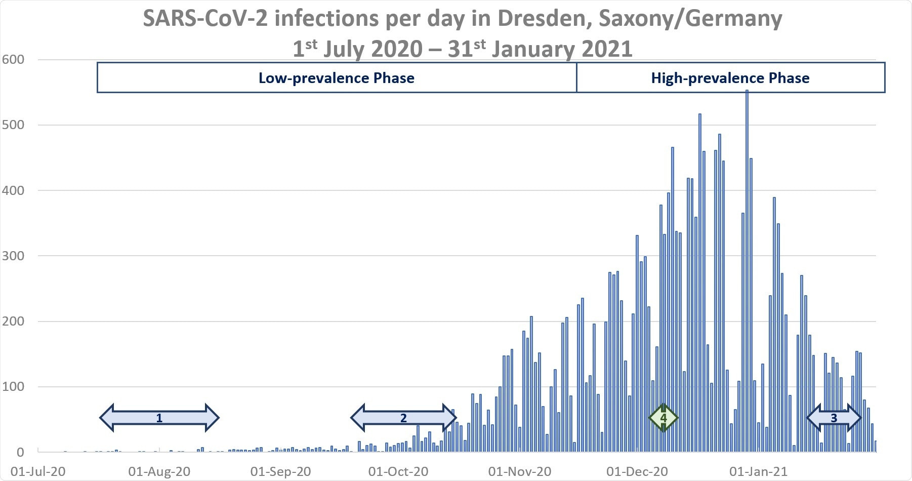 Timeline of serological testing (1: baseline, 2: 2nd serological testing, 3: 3rd serological testing, 4: additional serological testing in December 2020) and reported numbers of SARS-CoV-2 infections in Dresden, Saxony/Germany