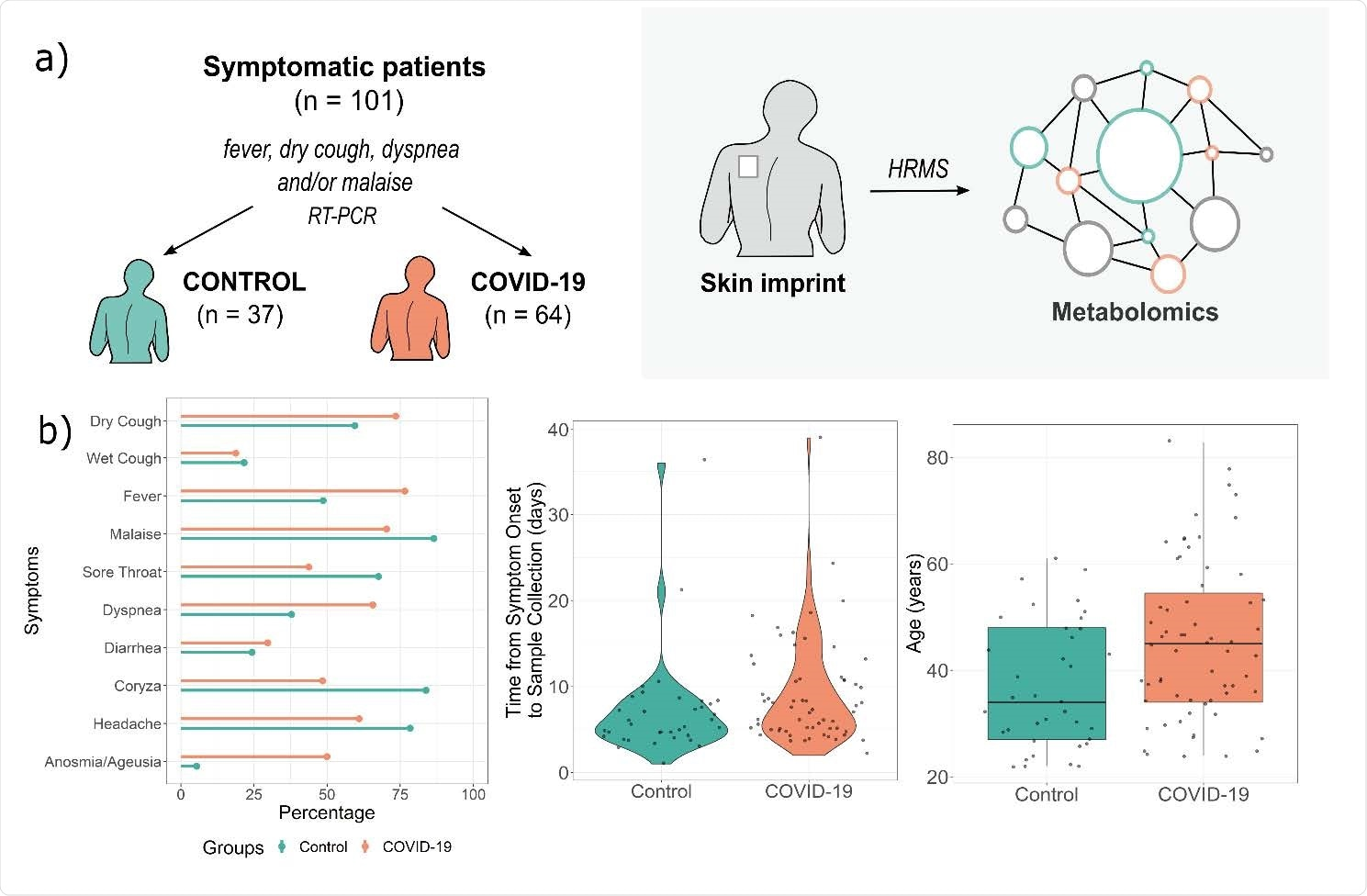 Study design (a) and patient symptoms distributions and age characteristics (b). HRMS – high-resolution mass spectrometry, RT-PCR – reverse transcriptase- polymerase chain reaction.
