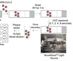 Ultraviolet C radiation is effective in inactivating SARS-CoV-2 on glass surfaces, a study finds