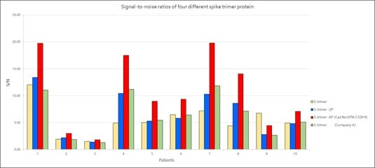 Signal-to-noise ratios of four different spike trimer protein.