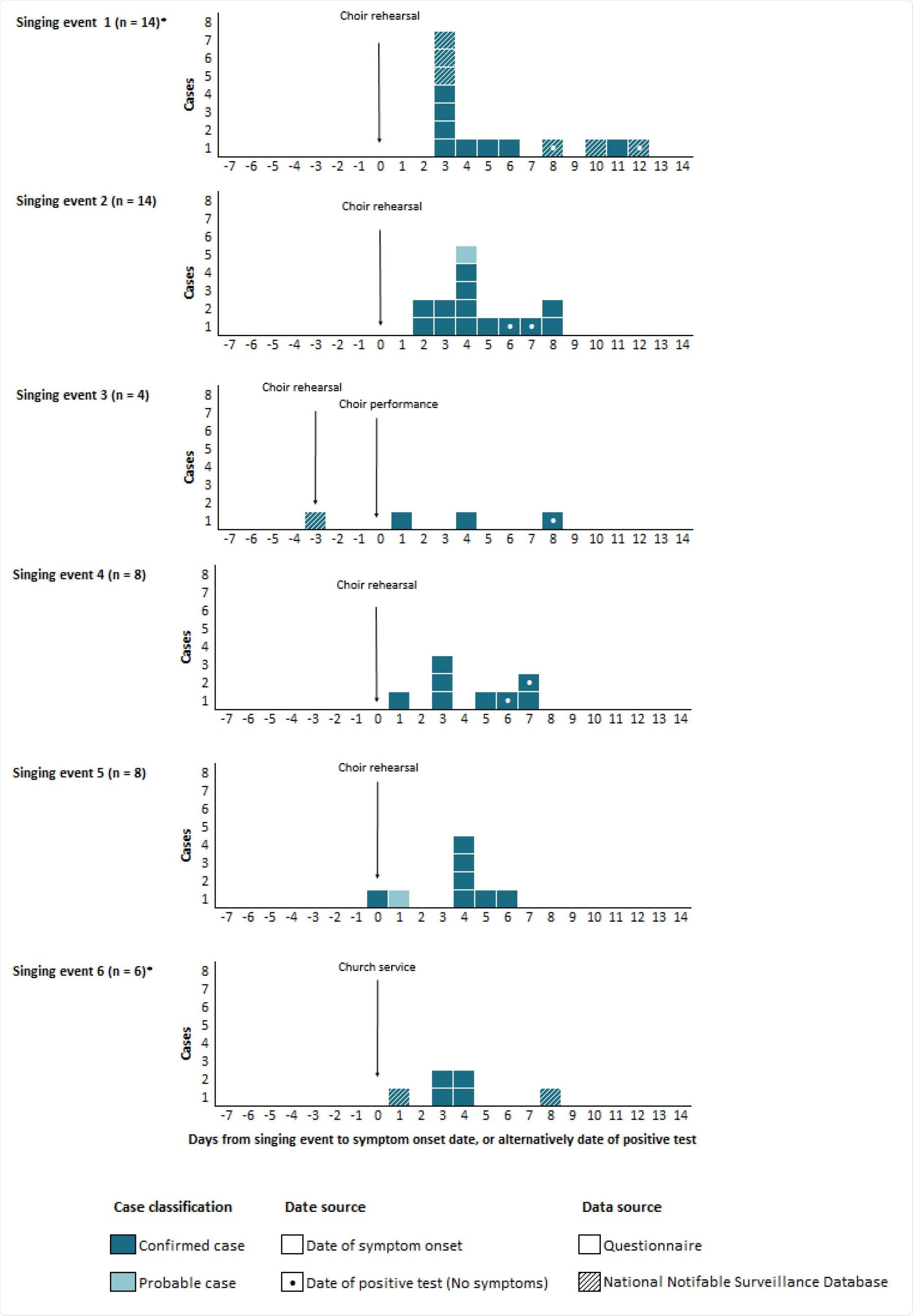 Casos confirmados y probables de COVID-19 en cada evento de canto, de septiembre a octubre de 2020 por fecha de inicio de los síntomas o, alternativamente, por fecha de prueba positiva.