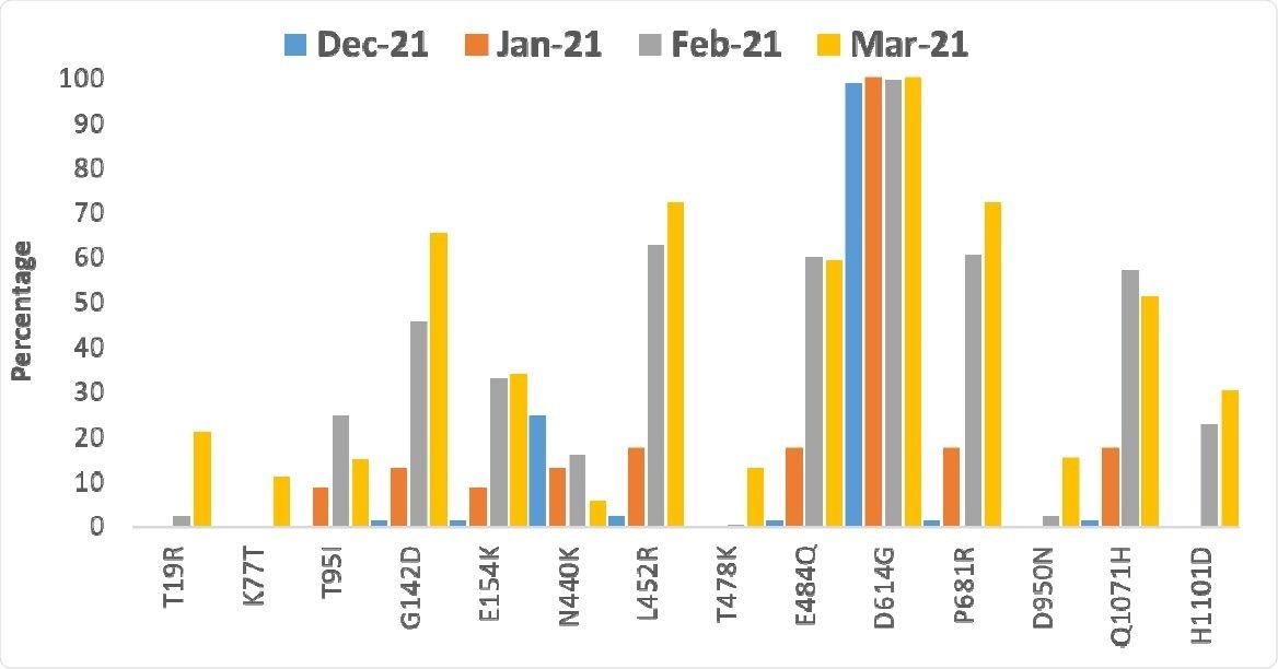 Tendencia de mutaciones importantes en la proteína del pico de diciembre de 2020 a marzo de 2021.