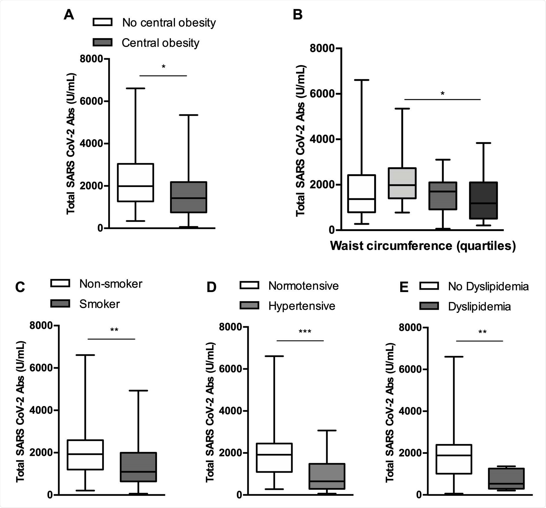Serological response of analyzed subpopulations. Anti SARS CoV-2 Antibody titers were significantly lower in subjects with central obesity (A), subjects belonging to the second quartile of waist circumference compared to those belonging to the fourth quartile (overall