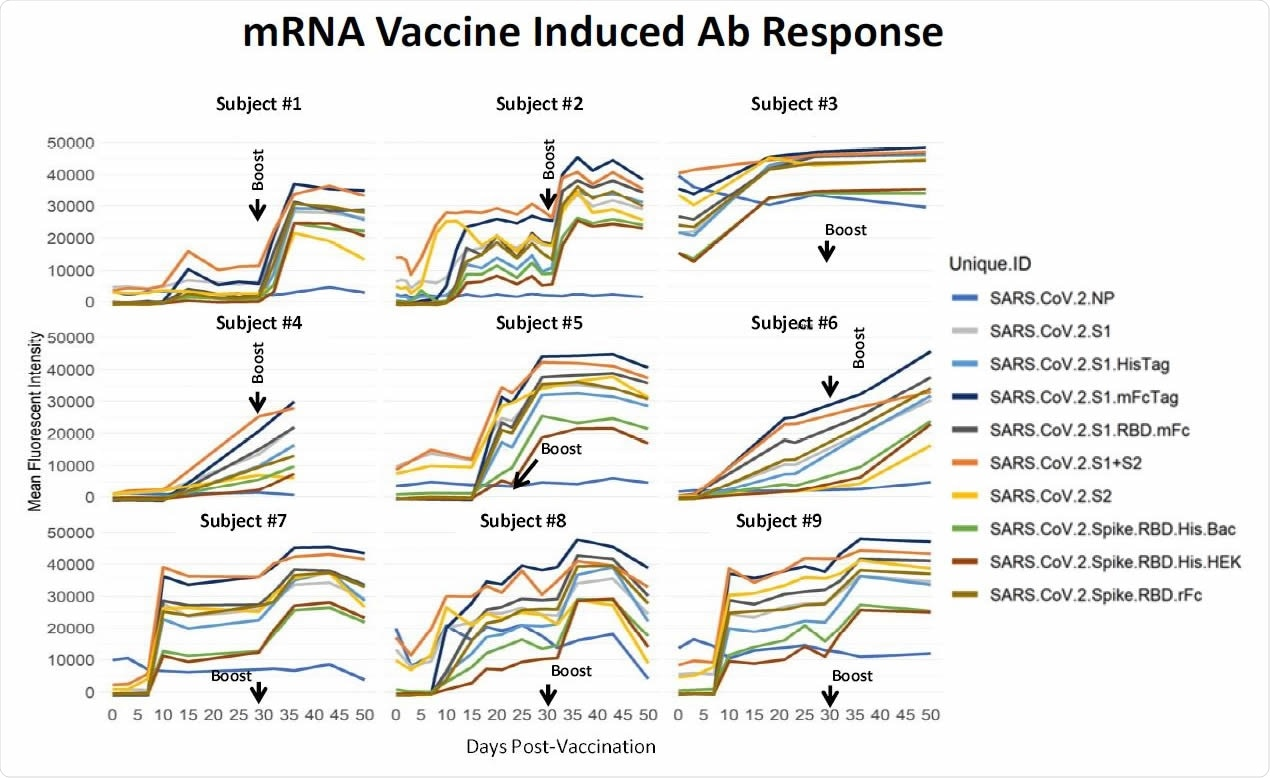 Longitudinal specimens taken at weekly intervals from 9 individuals pre- and post-mRNA vaccination. Individual differ substantially in their response to the prime. Five individuals had low baseline NP reactivity that did not change post-vaccination. Four individuals had elevated NP reactivity at baseline which also did not change significantly post-vaccination; subject #3 was a recovered confirmed COVID case. In this small group, higher baseline NP predicts a higher response after the prime. These results support a directive to get the boost in order to achieve more uniform protection within a population of individuals