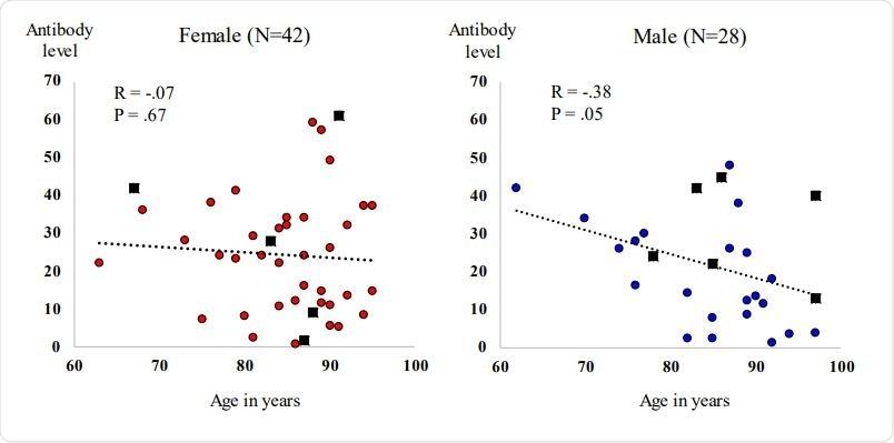 Gráfico de dispersión de la edad del paciente (eje x) por nivel de anticuerpos de Beckman Coulter (eje y).  Mujeres (gráfico de la izquierda) con puntos rellenos de color rojo que representan a los participantes sin antecedentes de COVID19 y rectángulos rellenos de negro que representan a los participantes con antecedentes de COVID-19.  Hombres (gráfico de la derecha) con puntos rellenos de azul que representan a los participantes sin antecedentes de COVID-19 y rectángulos rellenos de negro que representan a pacientes con antecedentes de COVID-19.