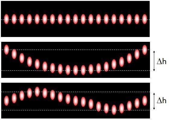 Theoretical emission intensity pattern after fast axis collimation and slow axis imaging of a 19-emitter laser bar. Top image corresponds to a smile-free laser bar. The two bottom images correspond to two different kind of smile effect.