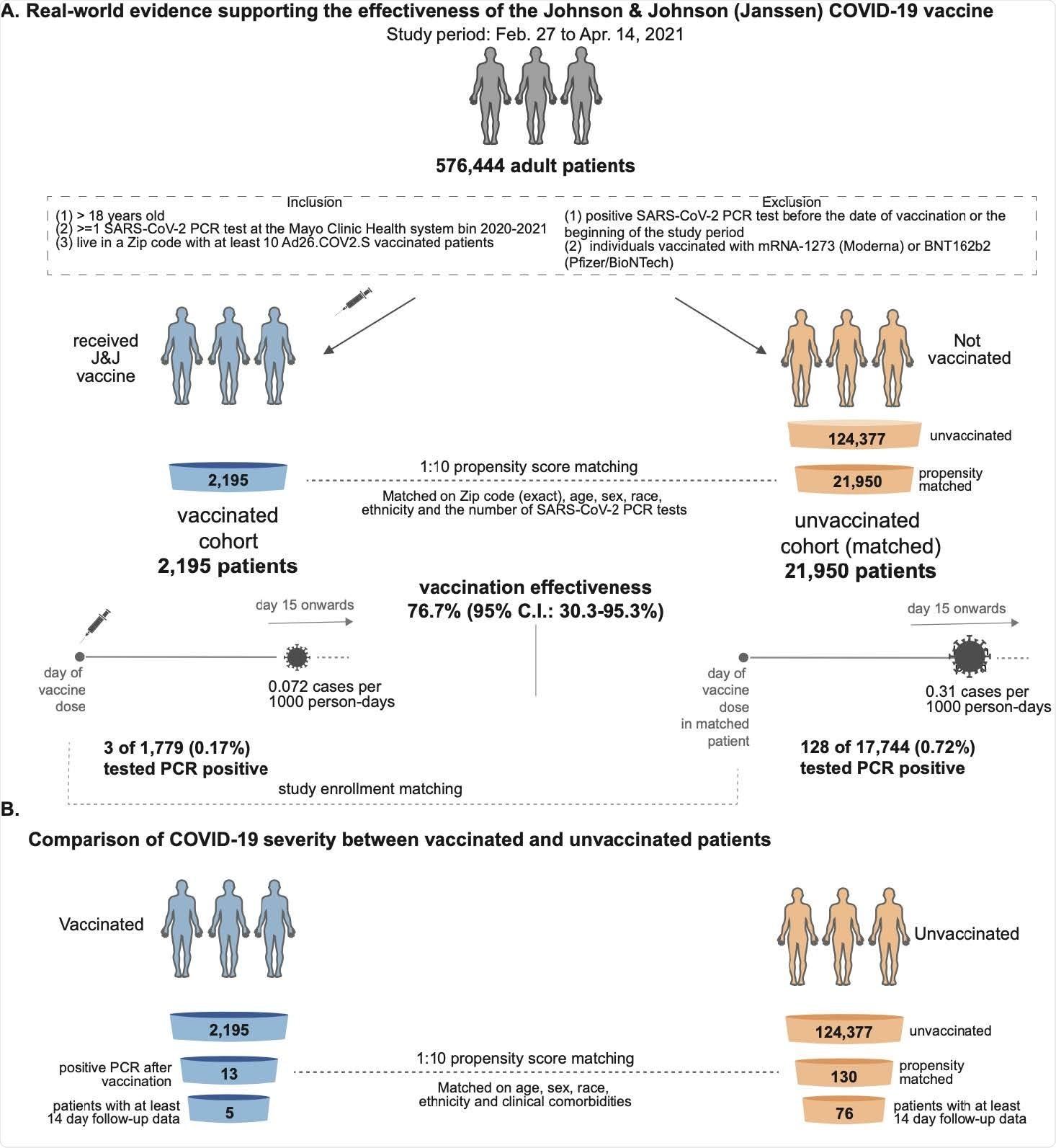 Schematic illustrating the analysis of Ad26.COV2.S (Johnson & Johnson, J&J) vaccine effectiveness by comparing vaccinated and unvaccinated cohorts. (A) Analysis of effectiveness in preventing SARS-CoV-2 infection. Out of 126,572 available adult patients during the study period (Feb 27, 2021 to April 14, 2021), 2,195 patients were vaccinated. A 1:10 control cohort of 21,950 patients was designed by propensity-matching for COVID-19 infection risk (e.g. location). Starting 15 days after study enrollment, 3 of 1,779 vaccinated patients tested positive for SARS-COV-2 (by PCR) after vaccination vs 128 of 17,744 unvaccinated individuals, corresponding to an effectiveness of 76.7% achieved two weeks after vaccination. (B) Analysis of effectiveness in preventing severe SARS-CoV-2 infection (hospitalization, ICU admission, mortality). In order to control for age and comorbidities, a 1:10 control cohort of 130 patients was designed by propensity-matching to match the 13 infected individuals that were vaccinated. No difference is observed but too few events were available at the time of publication to provide adequate power for this analysis.
