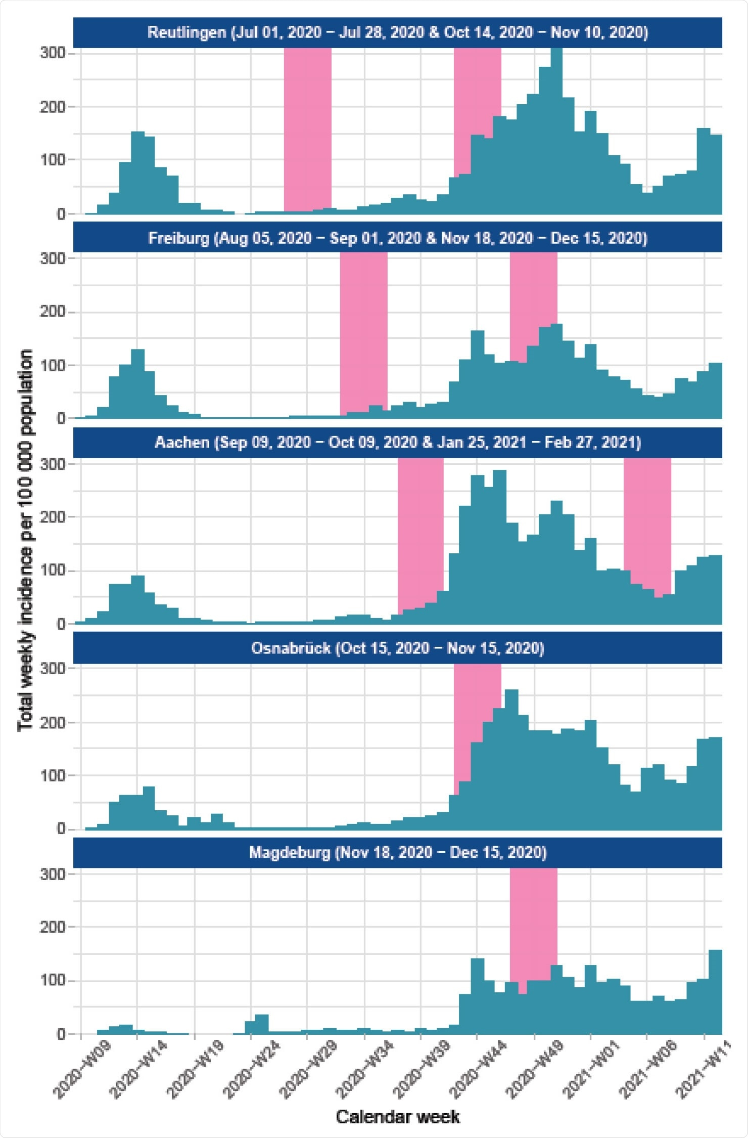 MuSPAD sampling time per site compared with reported cases Source @RKI in Germany, July 2020-February 2021, Data for rural area and city Osnabrück and Freiburg aggregated.