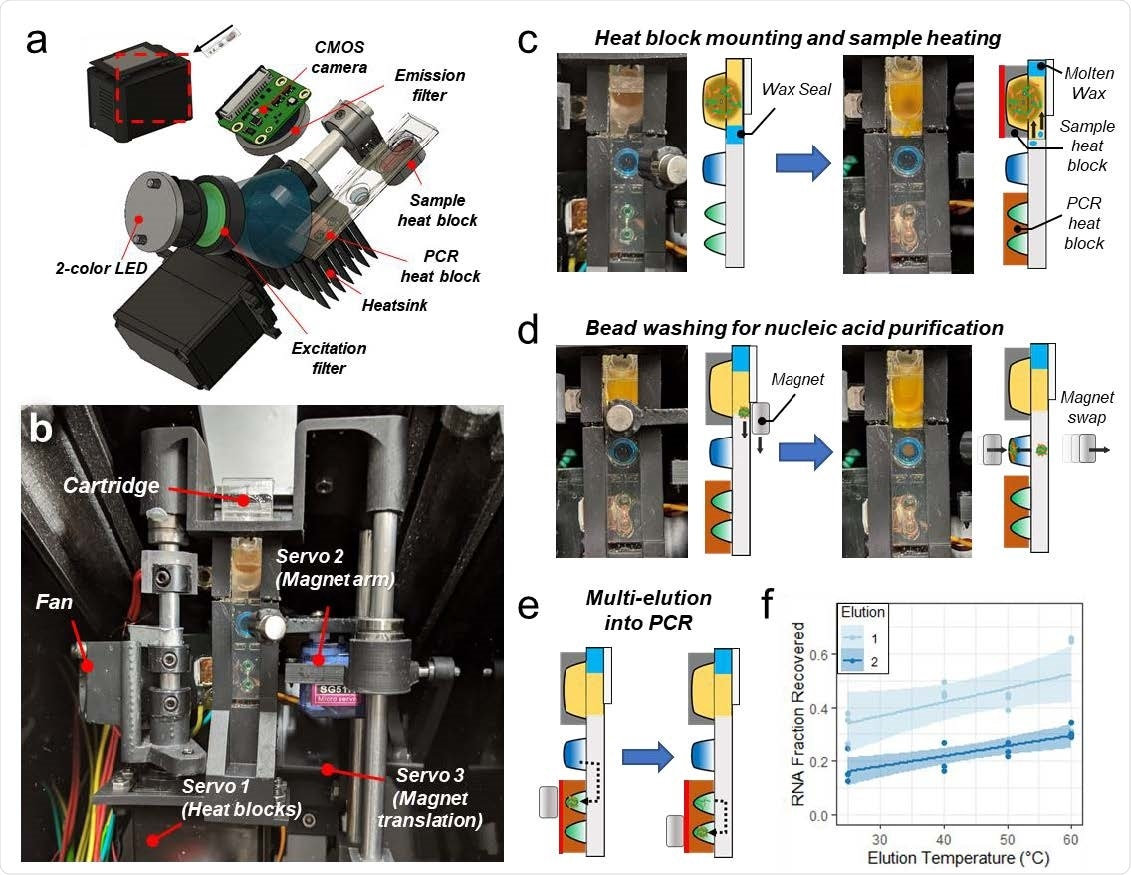 Cartridge platform operation. a, Nasal swab eluate or saliva is injected directly into the cartridge with magnetic beads followed by sealing the cartridge and inserting it into the instrument. After magnetofluidic sample preparation and PCR, the instrument reports the assay results on the built-in touchscreen within 30 minutes. b, Each PCR well contains two fluorescent probes in the FAM (green/left) or Cy5 (red/right) spectrum. Cartridges include a duplexed assay for the conserved N1 SARS-CoV-2 sequence and control RNA in the first well. The cartridge designed for detection of SARS-CoV-2 variants includes a duplexed PCR assay in the second well with probes spanning regions that contain deletions found in variants of concern. A lack of amplification in the second well indicates the presence of a mutation and can be used to classify the type of variant present. c, Cartridges designed for multiplexed detection of respiratory pathogens have a duplexed Influenza A and Influenza B PCR assay in the second well.