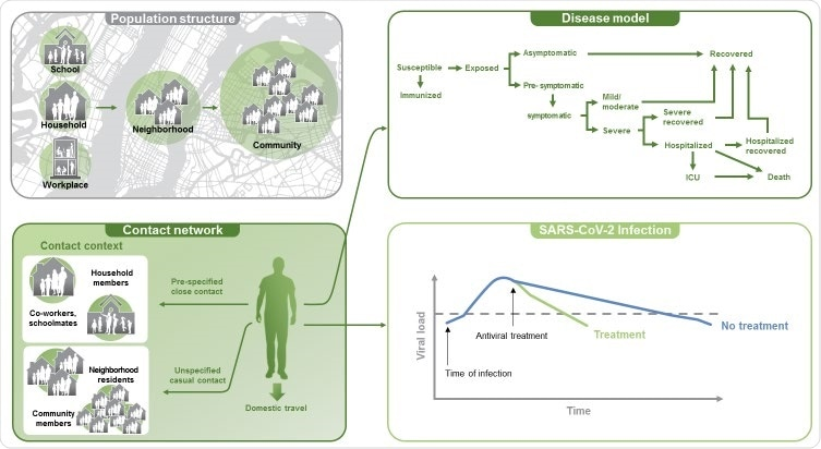 Components of the COVID-19 agent-based model. Development of the agent-based model incorporated 7 modules to allow for simulation of mitigation strategies for the COVID-19 pandemic. Components of the model consisted of the US population structure, a base social network, movement/travel within the US, virus transmission, a disease model, a baseline use of non-pharmaceutical interventions, and pharmaceutical interventions.