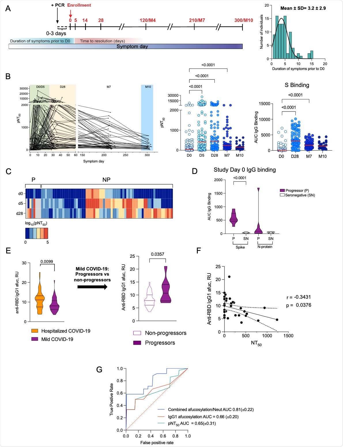 Los títulos de neutralización temprana bajos y la afucosilación elevada de Fc predicen la progresión de la enfermedad.  (A) Puntos temporales del estudio COVID-19 longitudinal, características de la cohorte y distribución de la duración de los síntomas en los participantes antes de la inscripción.  (B) La cinética de la respuesta de anticuerpos neutralizantes a lo largo del tiempo y títulos de neutralización de pseudovirus de SARS-CoV-2 máximos (pNT50) e IgG de unión (AUC) de pico (S) de longitud completa del SARS-CoV-2 en cada punto de tiempo ((D0) , inscripción,