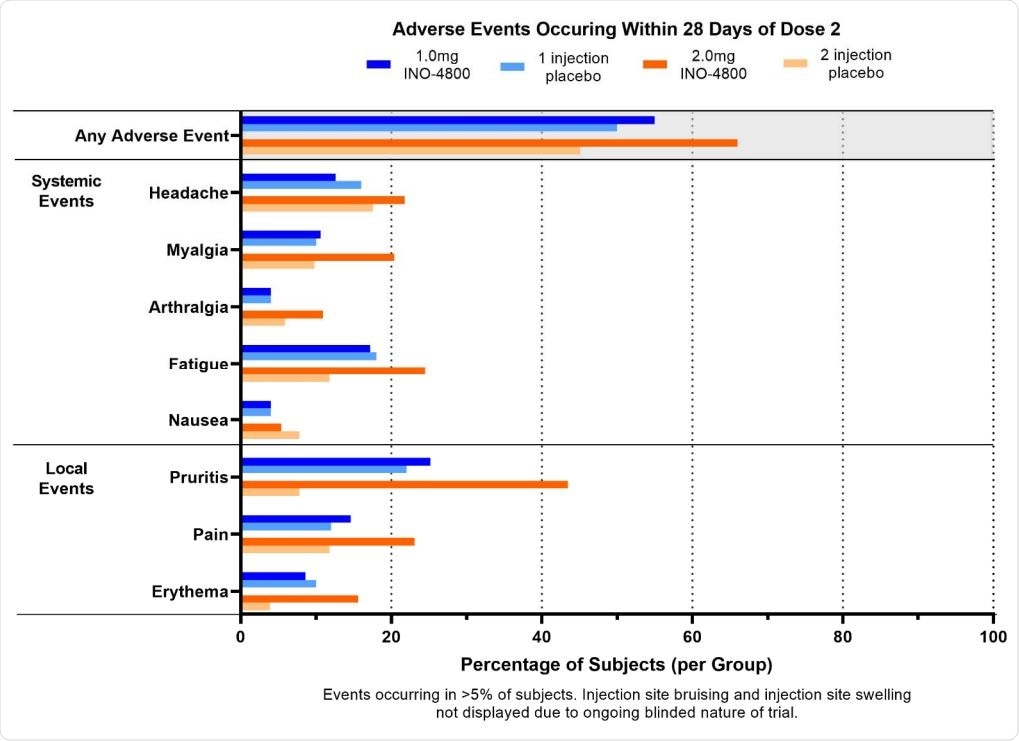 Adverse Events occurring within 28 days of dose 2