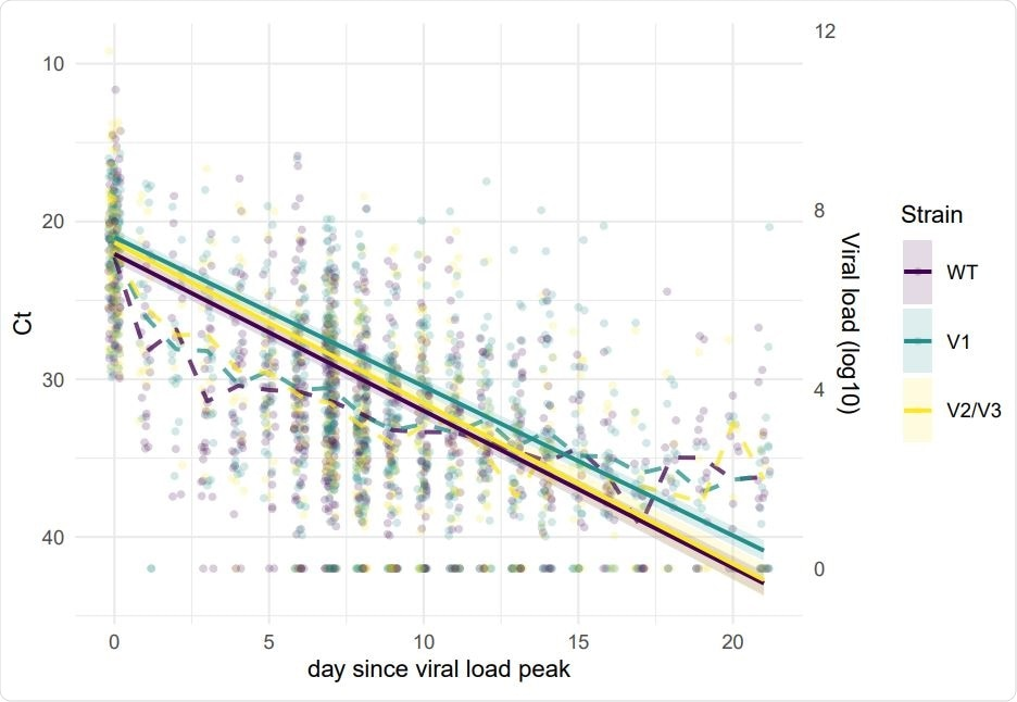Within-host SARS-CoV-2 Ct kinetics for three virus strains. The dots represent the observed values and the dashed lines the daily mean value for each strain. The lines represent the linear model for an average patient (median age and not in a hospital setting). For each individual, day 0 is the day with the lowest Ct value.