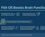 Fish oil supplementation during pregnancy leads to improved memory in children