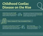 Mass screening reveals significantly higher numbers of coeliac disease cases in children