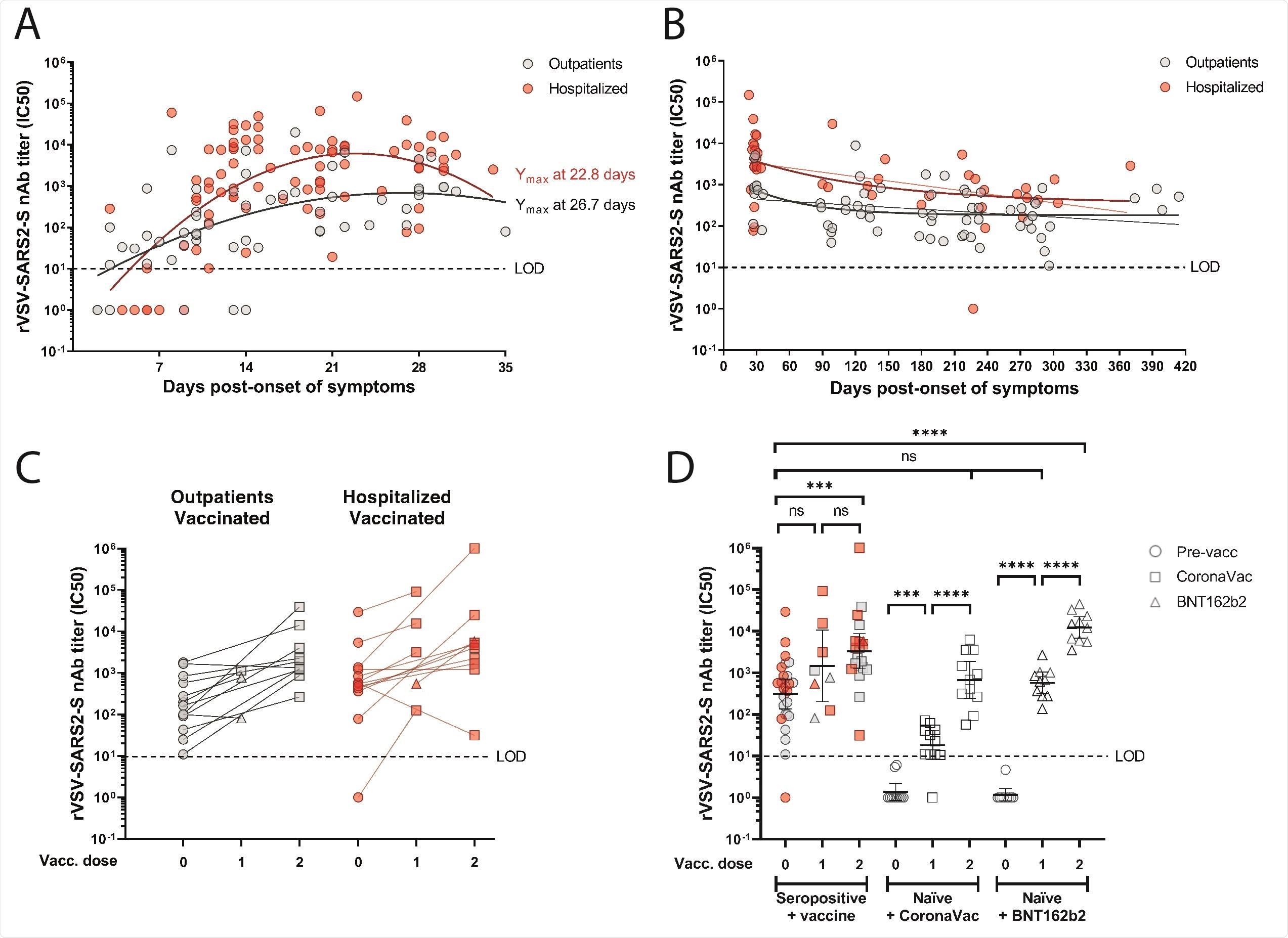 在冠状病毒或BNT162b2疫苗接种前后,中和血清阳性和naïve个体对SARS-CoV-2的抗体反应。(图A ~ D)采用微中和法测定重组水泡性口炎病毒携带SARS-CoV-2刺突蛋白(rVSV-SARS2-S)的血清半数最大抑制浓度(IC50)。(面板a)从15位门诊剂(57个样品)中和抗体(IC 50)中和抗体(IC 50)和26位住院(84个样品;红色圆圈)症状发作后2至36天。采用二阶多项式(二次)曲线拟合确定峰值滴度发生的天数(Ymax)。(B组)从第27天(门诊患者)或第23天(住院患者)到症状后发病第414天,36名门诊患者(66个样本)和31名住院患者(44个样本)的nAb纵向滴度。单相衰减拟合用粗线表示,对应患者组的连续衰减拟合用红线和灰色细线表示。(小组C)来自13名门诊病人(26个样本)或14名住院病人(28个样本)的nAb滴度,这些人接种了一剂或两剂CoronaVac疫苗(24名参与者)或一剂或两剂BNT162b2疫苗(3名参与者)。(小组D) naïve个人接种第一剂和第二剂冠状avac(11名参与者)或BNT162b2(10名参与者)疫苗后的nAb滴度,与未接种疫苗(26名参与者)或接受一剂(8个样本)或两剂(20个样本)所示疫苗的血清阳性个人进行比较。显示了具有95%置信区间的几何平均值。圈,未接种; squares, vaccinated with CoronaVac; triangles, vaccinated with BNT162b2. Dashed line indicates the limit of detection (LOD) of the microneutralization assay.