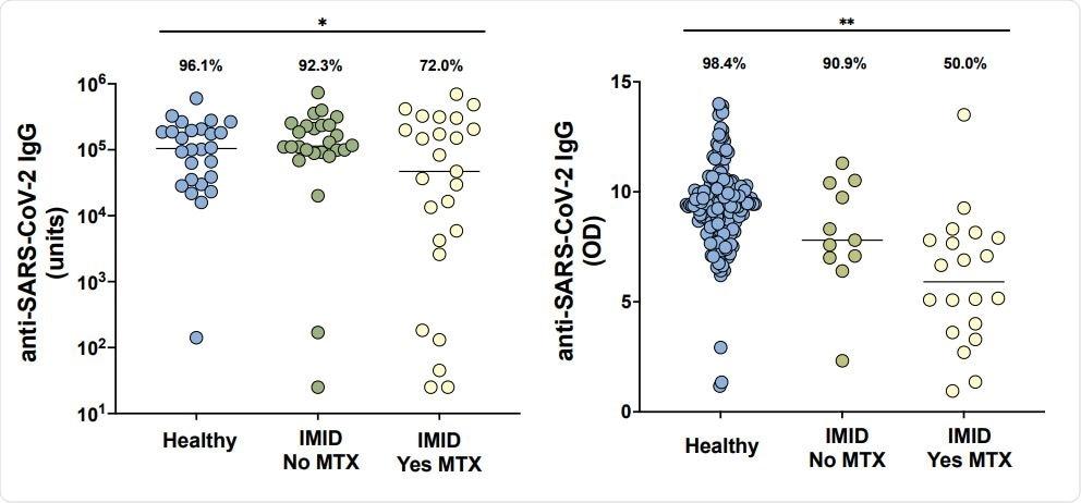 Anti-SARS-CoV-2 IgG livella in gruppi da New York (A) e da Erlangen (B) in partecipanti in buona salute senza malattie infiammatorie immune-mediate (IMID; blu), pazienti di IMID che non ricevono methotrexate (MTX; il verde) ed i pazienti di IMID hanno trattato con MTX (giallo). Le linee continue rappresentano il titolo medio di ogni gruppo. Per il gruppo di New York (A), la risposta adeguata è definita come più maggior di 5000 unità e per il gruppo di Erlangen (B), risposta adeguata è definito come più maggior di 5,7 (OD450nm), due deviazioni standard della media dei comandi. Le percentuali ed i confronti di gruppo facendo uso del criterio del Chi quadrato di indipendenza riflettono la proporzione di quelle che raggiungono una risposta adeguata all