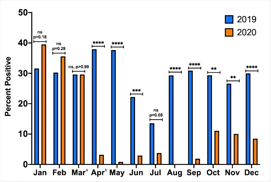 Proportion of positive respiratory pathogen tests by month in 2019 compared to 2020. Proportion of tests positive in 2019 and 2020 are shown by month. Respiratory viral illness diagnoses became significantly less frequent from March to April 2020, and from AprilDecember 2020, the proportion of tests positive was consistently lower compared to the corresponding month in 2019. NS, not significant; *, P<0.05; **, P<0.01; ***, P<0.001; ****, p<0.0001. a Shelter-in-Place went into effect on March 16, 2020. b Masking ordinance went into effect on April 17, 2020.