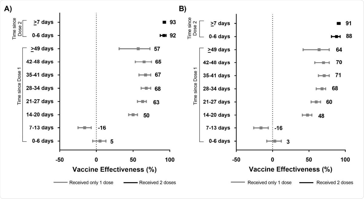 Unadjusted (panel A) and adjusted* (panel B) vaccine effectiveness estimates of COVID-19 mRNA vaccines (BNT162b2, mRNA-1273) against laboratory-confirmed symptomatic SARS-CoV-2 infection by various intervals, between 14 December 2020 and 19 April 2021 in Ontario, Canada.