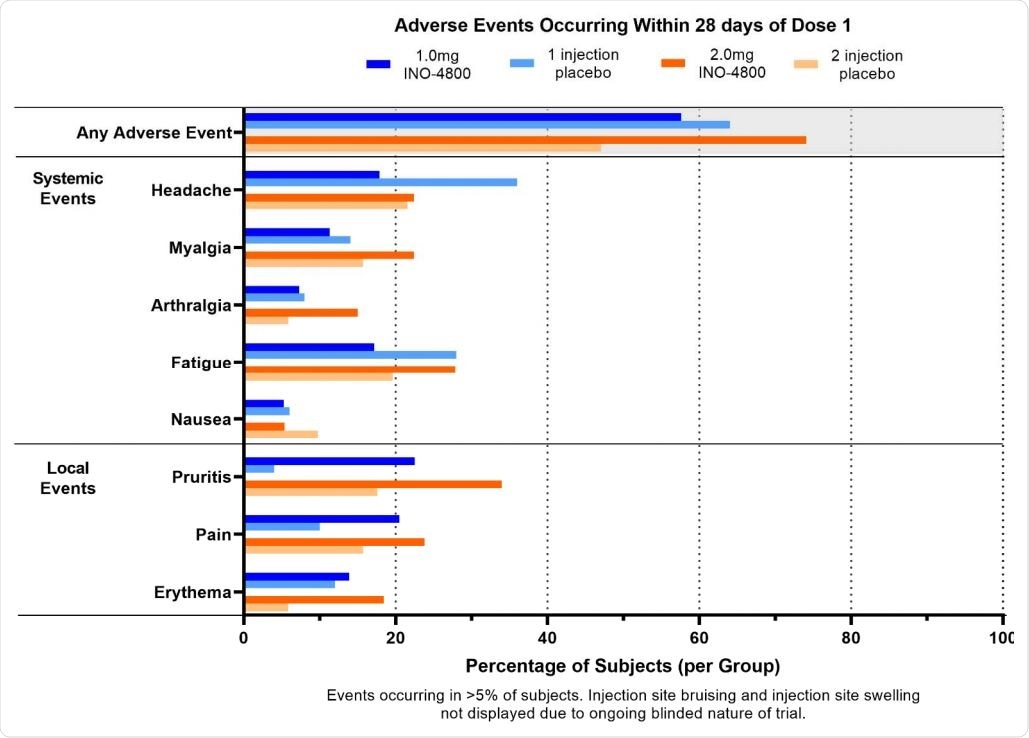 Adverse Events occurring within 28 days of dose 1