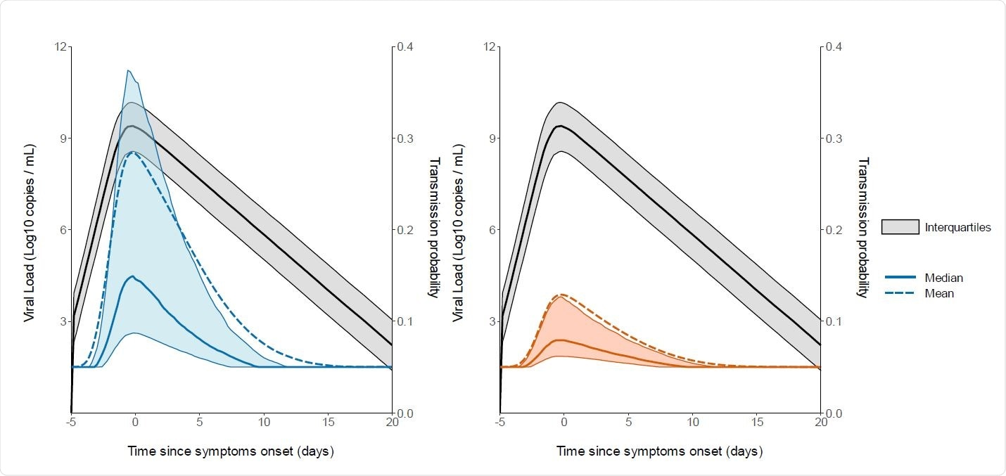 Prediction interval of the viral load and probability of transmission over time after a high-risk contact. The median and the mean are represented as a solid and dashed line respectively. (Black: Viral load. Probability of transmission for household contacts (Left). Probability of transmission for non-household contacts (Right). The shaded areas represent the interval between the first and third quartile. Realised on 1000 simulated individuals.