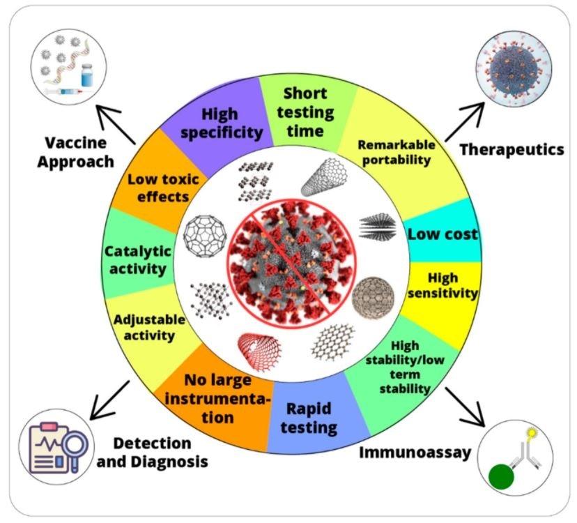 Ventajas del nanozyme y de sus usos potenciales en combate contra la enfermedad 2019 (COVID-19) del coronavirus.