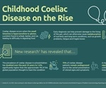 How mass screening efforts have helped identify more cases of celiac disease in children