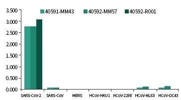 No cross-reactivity with SARS-CoV, MERS-CoV, HKU1, 229E, NL63, and OC43.