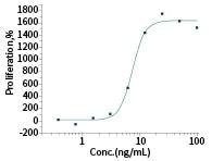 Cell bioactivity: