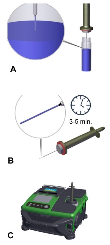 Representation of the sample collection and injection process using CME.