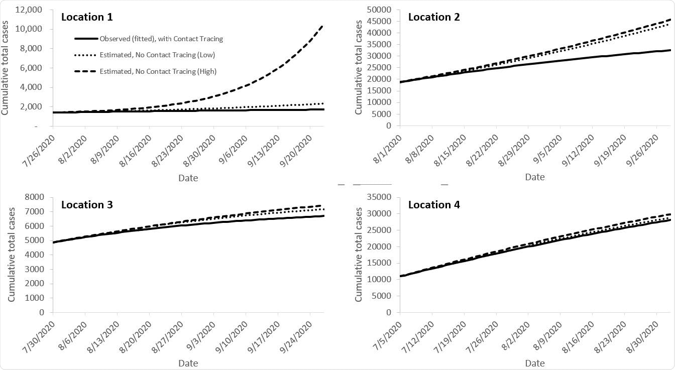 Epidemic curves fitted to observed case counts with case investigation and contact tracing programs, and estimated cases illustrating what might have occurred had the programs not been implemented