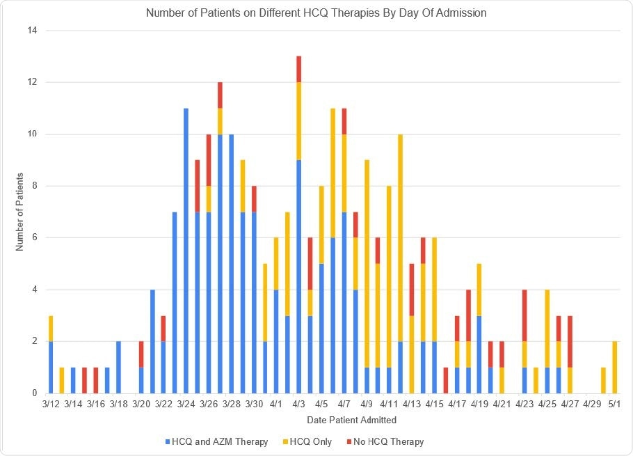 Number of patients by Date of Admission and breakdown by treatment with HCQ/AZM, HCQ alone or no HCQ therapy. Shown are the number of patients in the Cohort by admission date, from March 12 – May 1, 2020. HCQ therapy for each patient is demonstrated by use of color. Blue means the patient received HCQ and AZM therapy together, Gold, HCQ therapy without AZM, and Red, the patient did not receive HCQ.
